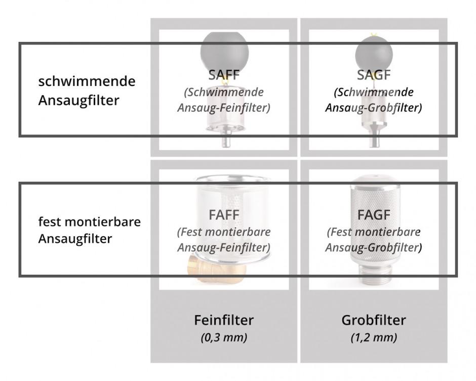 Kurzbezeichnungen der WISY Ansaugfilter SAFF, SAGF, FAFF, FAGF