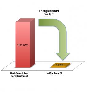 Reduktion Energiebedarf pro Jahr durch Schaltautomat Zeta 02
