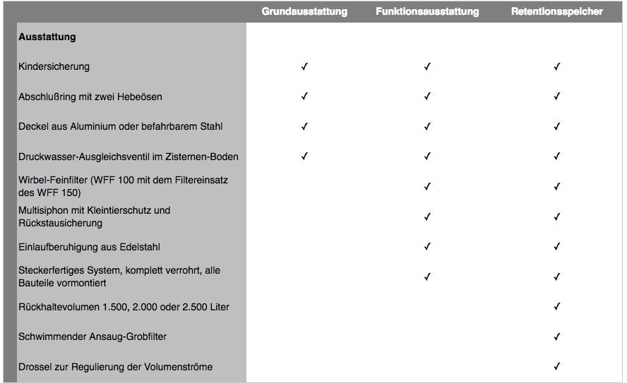 Tabelle mit Ausstattungsvergleich der Zisternen