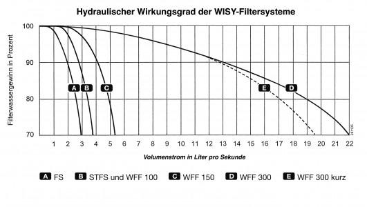 Hydraulischer Wirkungsgrad der WISY-Filtersysteme