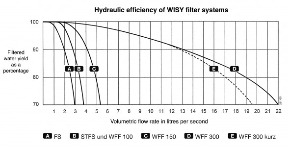 Hydraulic efficiency of WISY filter systems