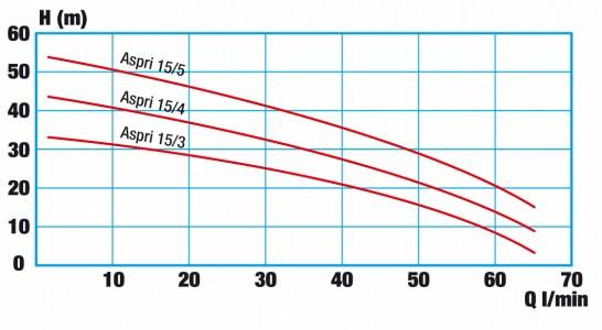 Druck-Durchfluss-Diagramm WISY AspriPlus