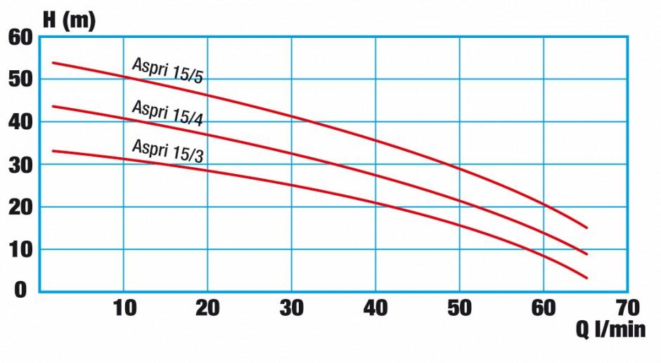 Pressure curve WISY AspriPlus