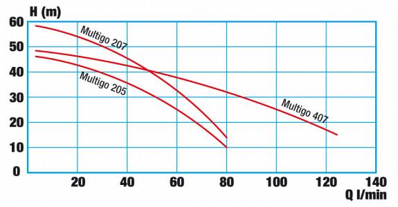 Druck-Durchfluss-Diagramm WISY Multigo