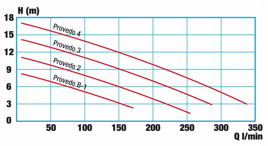 Pressure curve WISY Provedo