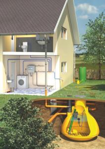 Haus mit Regenwasserwerk