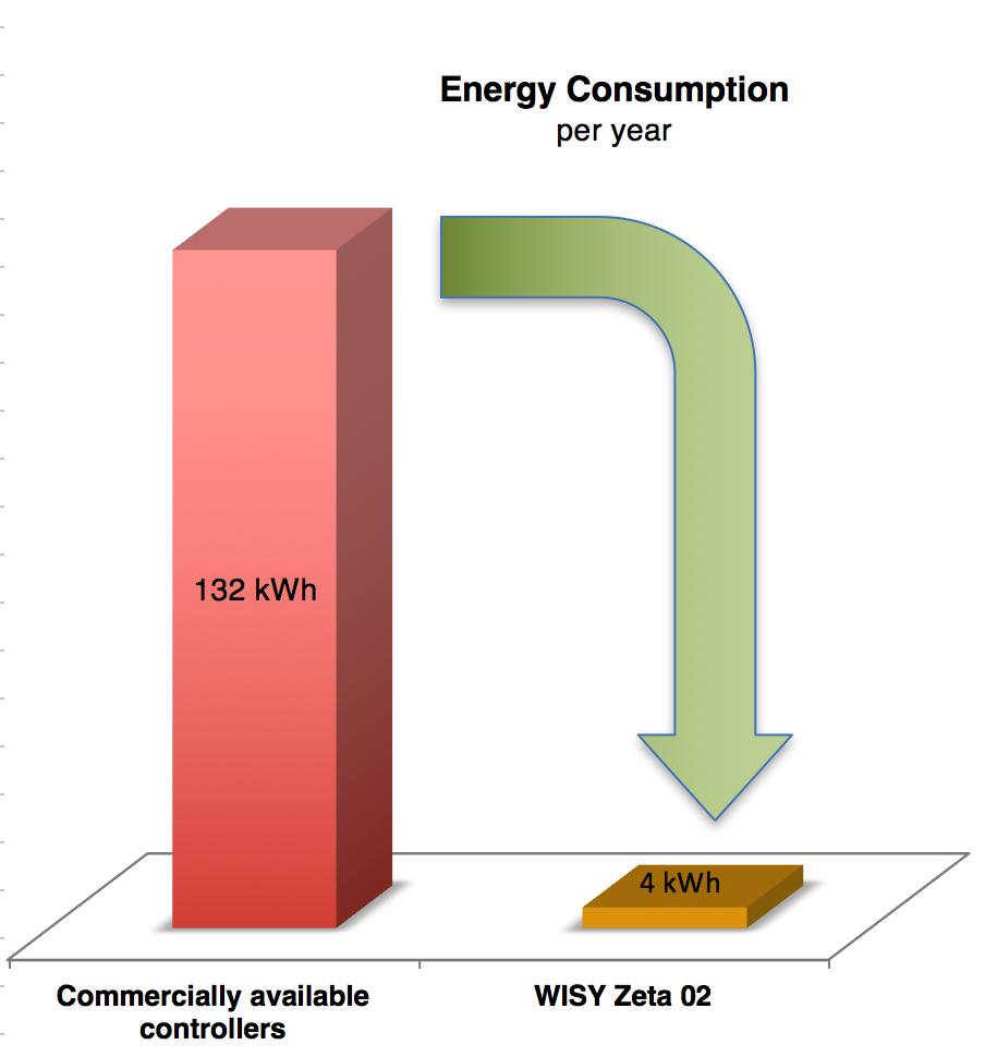 Reduction of annual energy consumption through pump controller Zeta 02