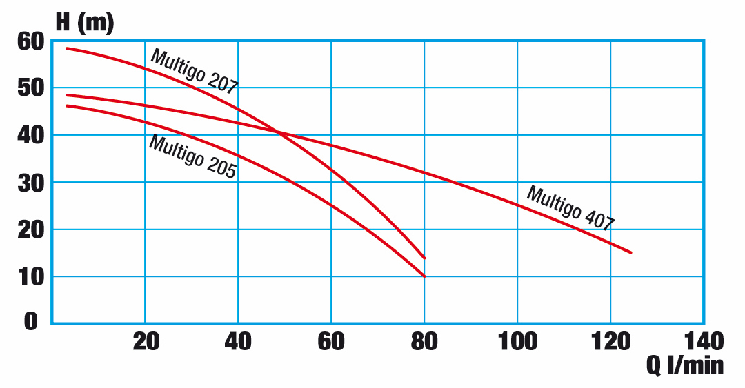 Pressure curve WISY Multigo