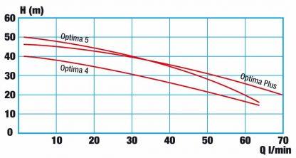 Druckdiagramm Regenwasserwerk OPTIMA von WISY mit 2 Pumpen