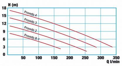 Provedo Druckdiagramm